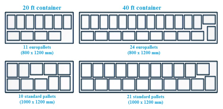 pallets-in-regular-containers